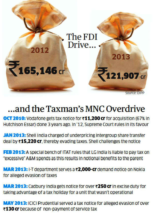Chidambaram's problem: Taxing investors, yet wooing MNCs for FDI