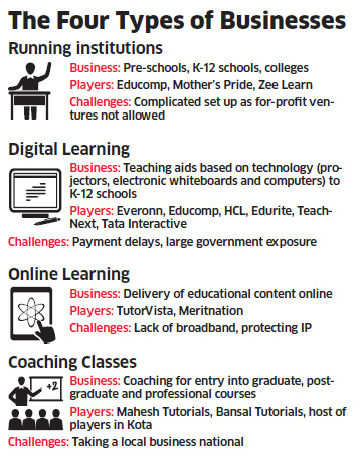 Education firms finding it difficult to reinvent themselves in the $80 billion industry