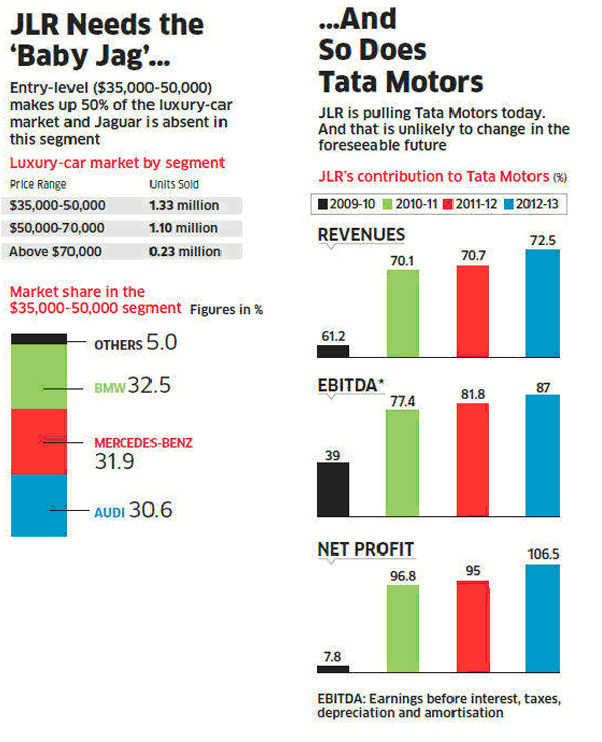 JLR needs the 'Baby Jag'...and so does Tata Motors