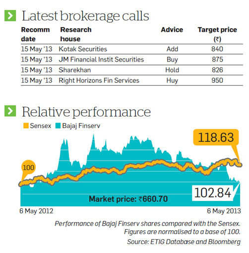 Latest brokerage calls on Bajaj Finserv