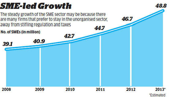 SMEs employ close to 40% of India's workforce, but contribute only 17% to GDP