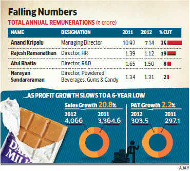 Cadbury India MD's salary cut by 35%, other top brass' pay down by 2-19% in 2012
