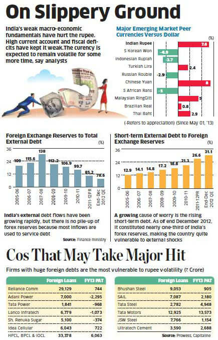Forex loans that are not hedged will bite companies due to rupee fall