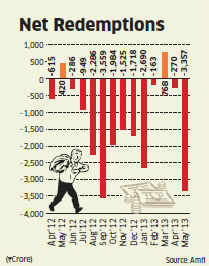 Equity mutual fund redemptions hit 8-month high