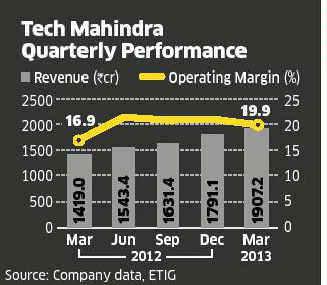 Tech Mahindra stock may come under pressure in near term