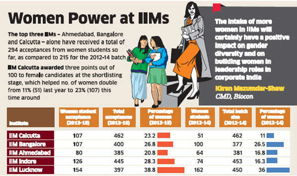 IIMs get a fair deal with higher intake of women in 2013-15 batch