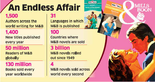 Mills & Boon to foray into Indian regional publishing market