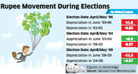 Rupee's slide before elections could be a result of policy uncertainty