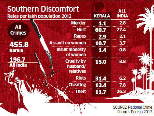 Kerala: One of India's most progressive state, but crime data is shockingly bad