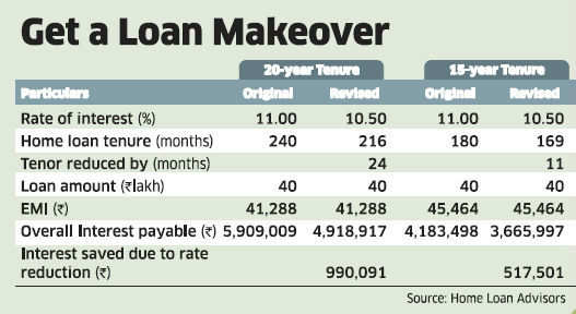 Switching to another lender may ease your home-loan burden