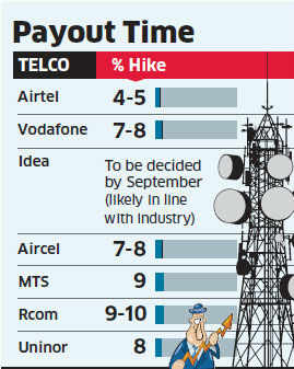Telcos like Vodafone, Aircel & others offer average salary hike of 7%; RCom doles out maximum hike