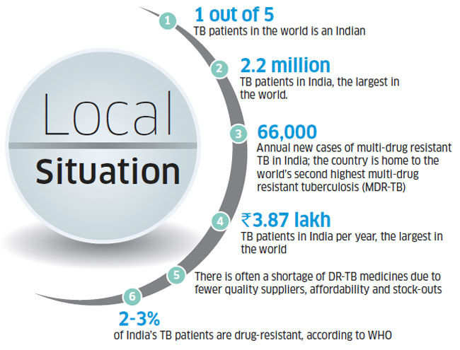 Why tuberculosis is India's biggest public health problem