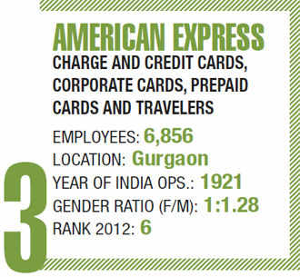 Best companies to work for 2013: American Express has one of the strongest retention rates in financial sector