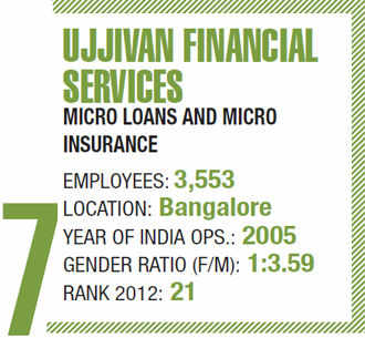 Best companies to work for 2013: What makes Ujjivan Financial Services a coveted employer