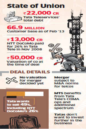 tata docomo merger details The 10 biggest ever merger & acquisition deals in india by  top merger & acquisition deals in india tata steel-corus:  ril-rpl merger:.