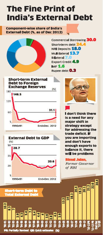 External debt growing to unmanageable proportions, putting pressure on rupee