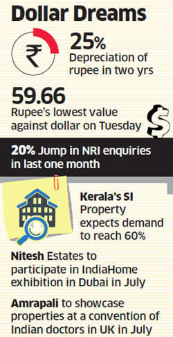 NRIs hope to build their homes in India on Rupee crash; enquiries jump 20% in a month