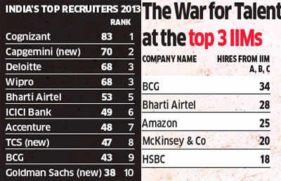 Top recruiters like Cognizant, Capgemini, Wipro and others go all out to attract talent