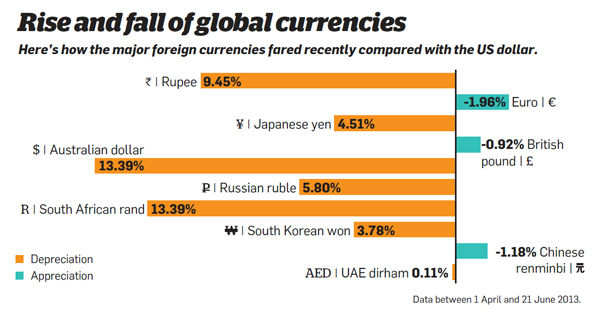 Rise and fall of global currencies