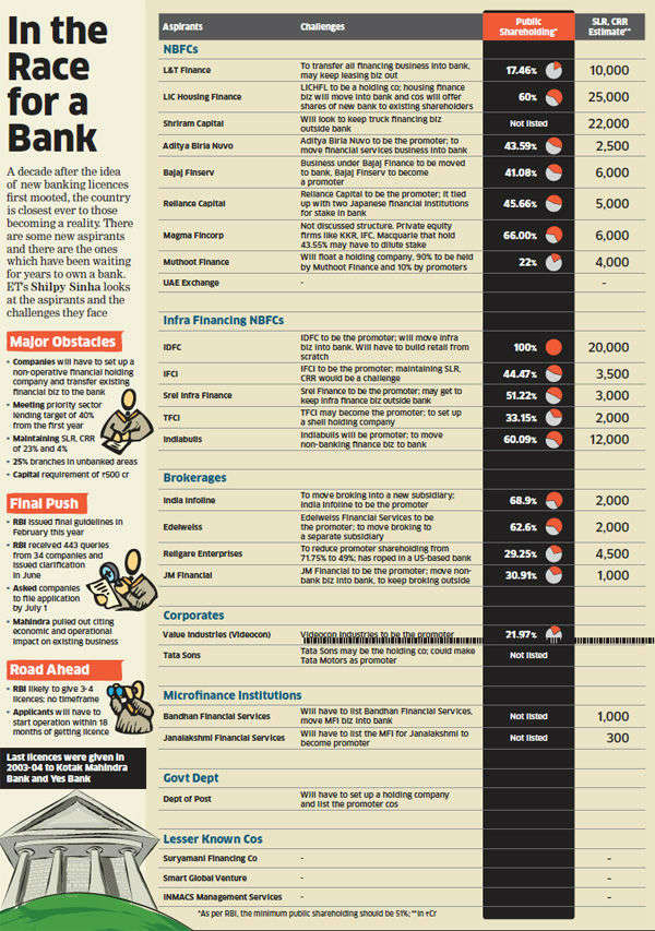 A decade after the idea of new banking licences first mooted, the country is closest ever to those becoming a reality.
