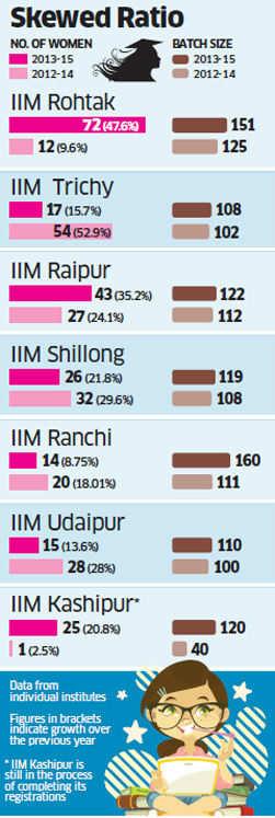 Newer IIMs have dissapointing gender diversity, percentage of women drops at Tiruchirapalli, Ranchi, Shillong and Udaipur campuses