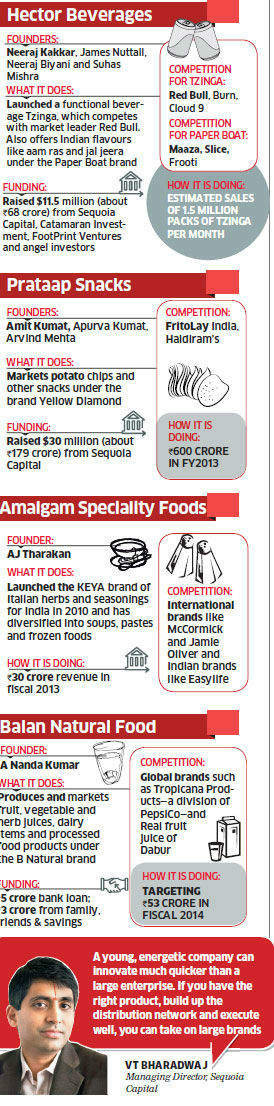 Companies such as Hector Beverages, Prataap Snacks, Amalgam Speciality Foods and Balan Natural Food are taking on established players.
