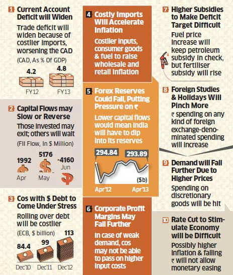 10 reasons to worry about the rupee depreciation