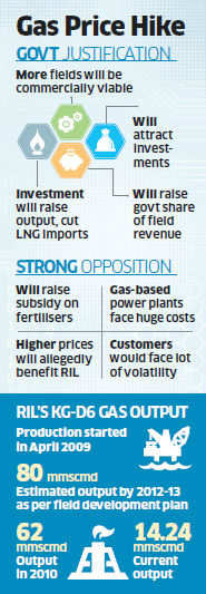Finance Ministry wants RIL to sell some gas at old price of $4.2/mBtu