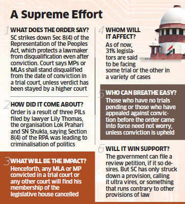 MPs, MLAs to be disqualified from date of conviction: Supreme Court