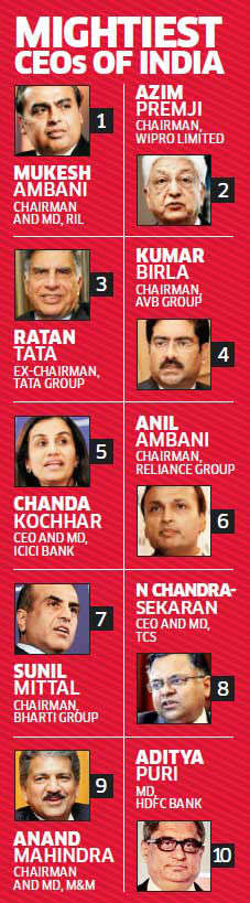 Professional CEOs rise in India Inc's power rankings; Mukesh Ambani tops the list
