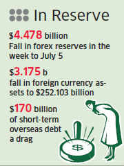 Rupee fall: India's forex reserves shrink $10.5 billion in last three weeks