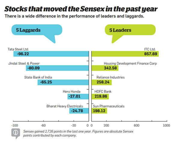 Stocks that moved the Sensex in the past year