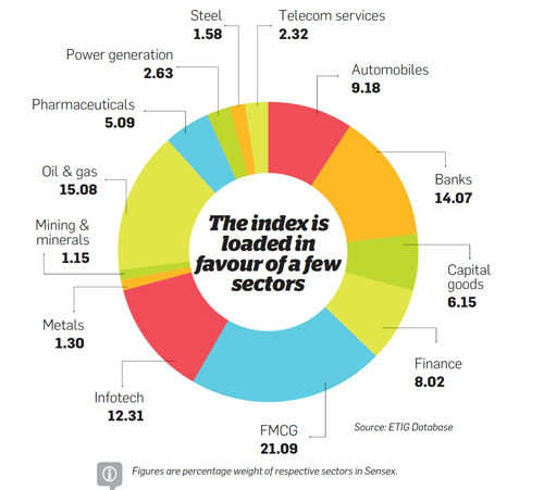 The index is loaded in favour of a few stocks