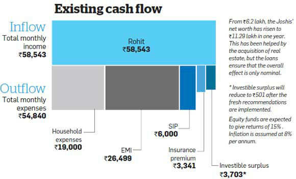 Family Finances: Rohit Joshi's skewed portfolio may hurt important goals