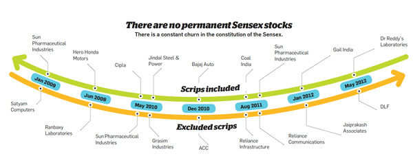 There are no permanent Sensex stocks