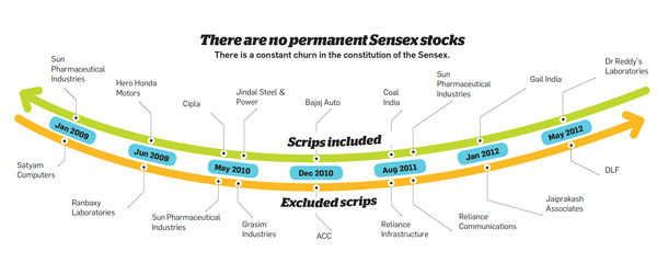 There are no permanent Sensex stocks
