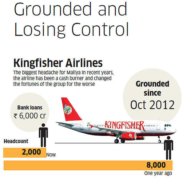 Why Vijay Mallya needs to start afresh and save his empire from shrinking further