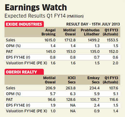 Market to be weighed down by IIP and inflation numbers, may recover on positive results