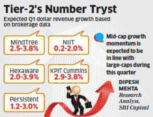 Mid-sized IT firms may post moderate growth in June quarter