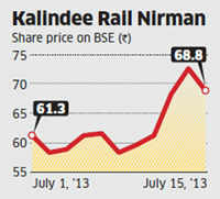 Kalindee Rail Nirman slips amid takeover battle, uncertainity over share offer