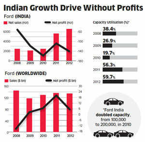 When will Ford's long search for profits end?
