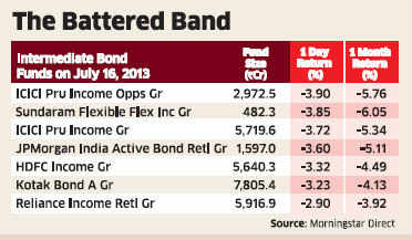 Returns on debt, gilt funds come crashing down