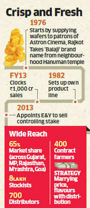 Food majors, PE funds look to snack on Balaji Wafers