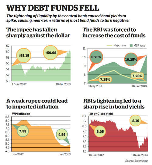 Why debt funds sell