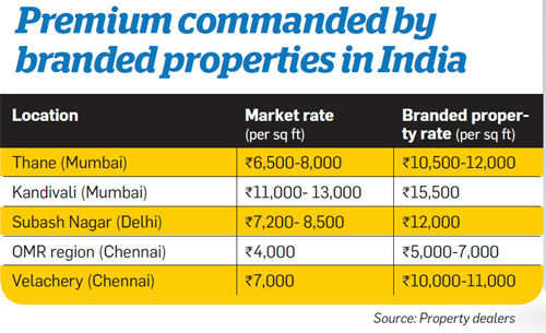 Premium commanded by branded properties in India