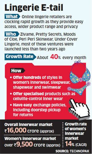 Women getting intimate on online stores, lingerie sales on online stores soar as privacy draws customers
