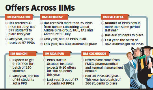 Top B-Schools breathe easy as hiring scene looks stable despite a sluggish economy