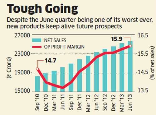 HUL's long-term growth visible despite bleak Q1 results