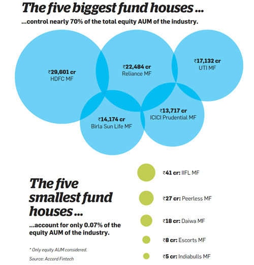 The five biggest fund houses...
