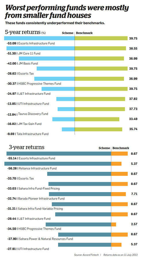 Worst performing funds were mostly from smaller fund houses